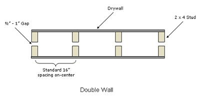 Double_Wall.