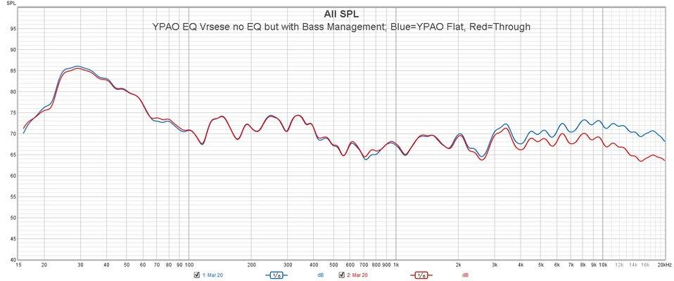 YPAO Flat Verses Through.jpg