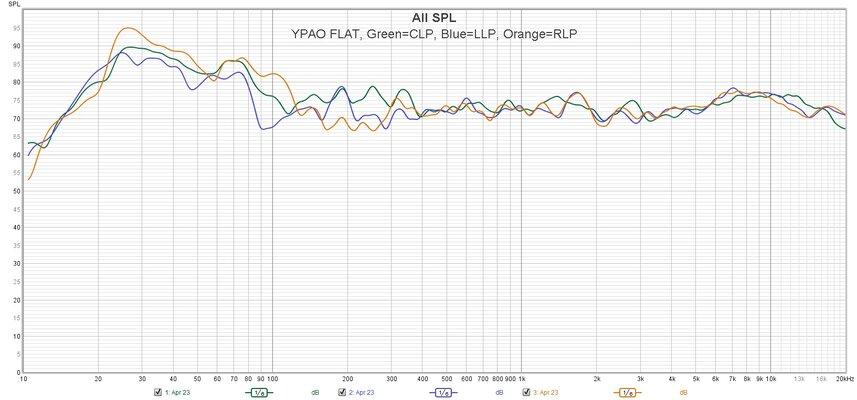 YPAO FLAT Across 3 LP.jpg